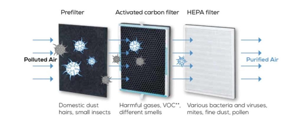 Luftrenserne fra Beurer har et 3-lags filter som filtrerer både store og små partikler.